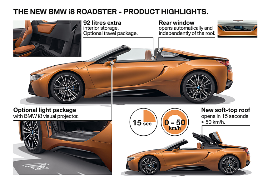 TrackWorthy -2019 BMW i8 Roadster (19)