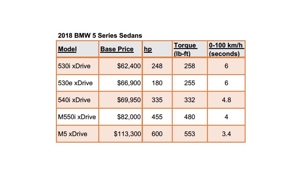 TrackWorthy - BMW 5 Series Sedans