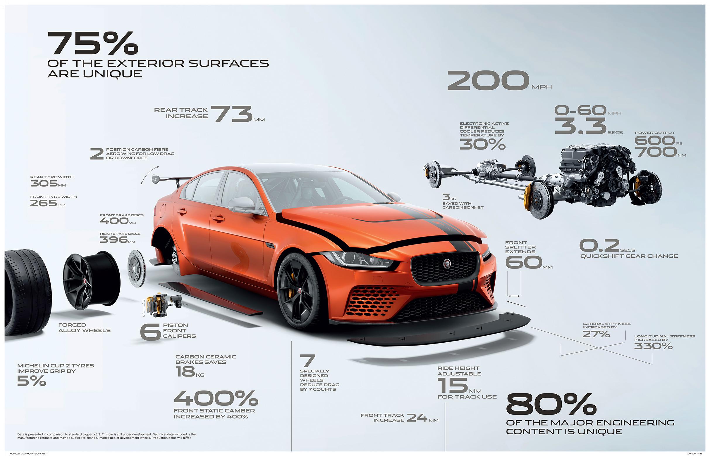TrackWorthy - Jaguar XE SV Project 8 (5)
