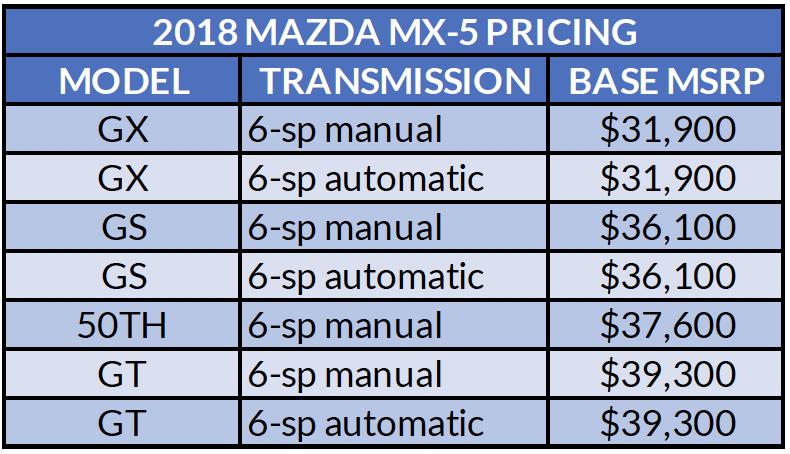 2018 Mazda MX-5 Soft Top-2 small
