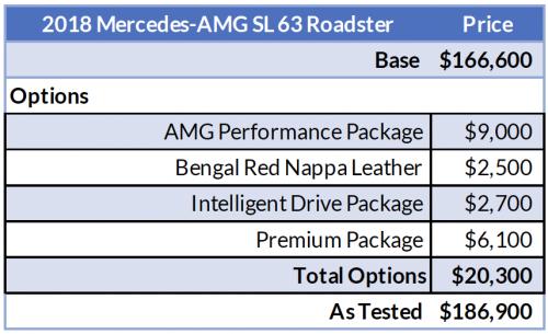 TrackWorthy - Mercedes-AMG SL63 Price